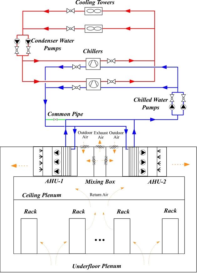 Diagram of the HVAC system