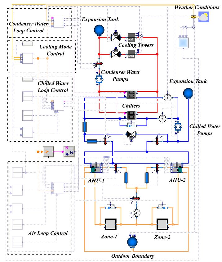Modelica model of the HVAC system