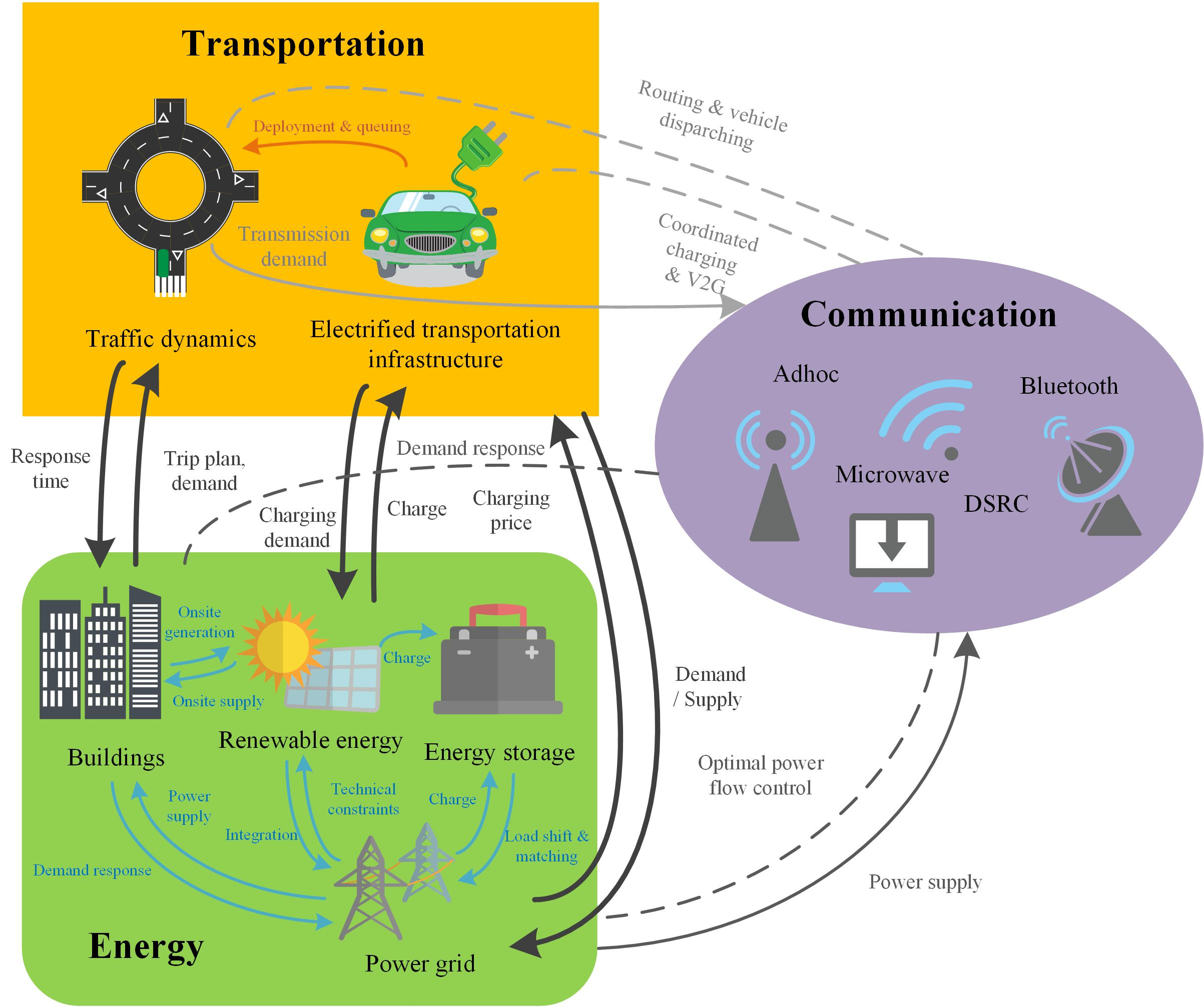 Schematic of interdependent infrastructure systems