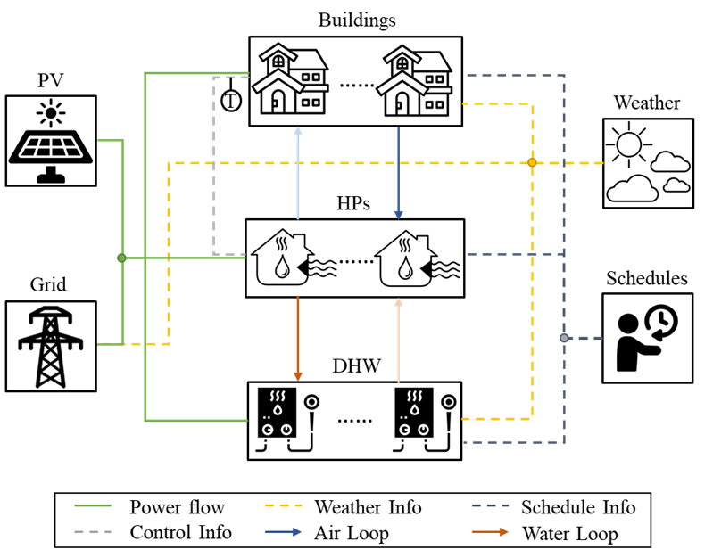 Diagram of the community energy system model