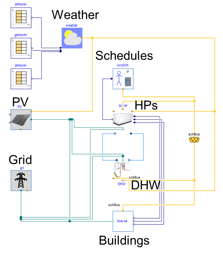Modelica diagram of the top level of the community emulator