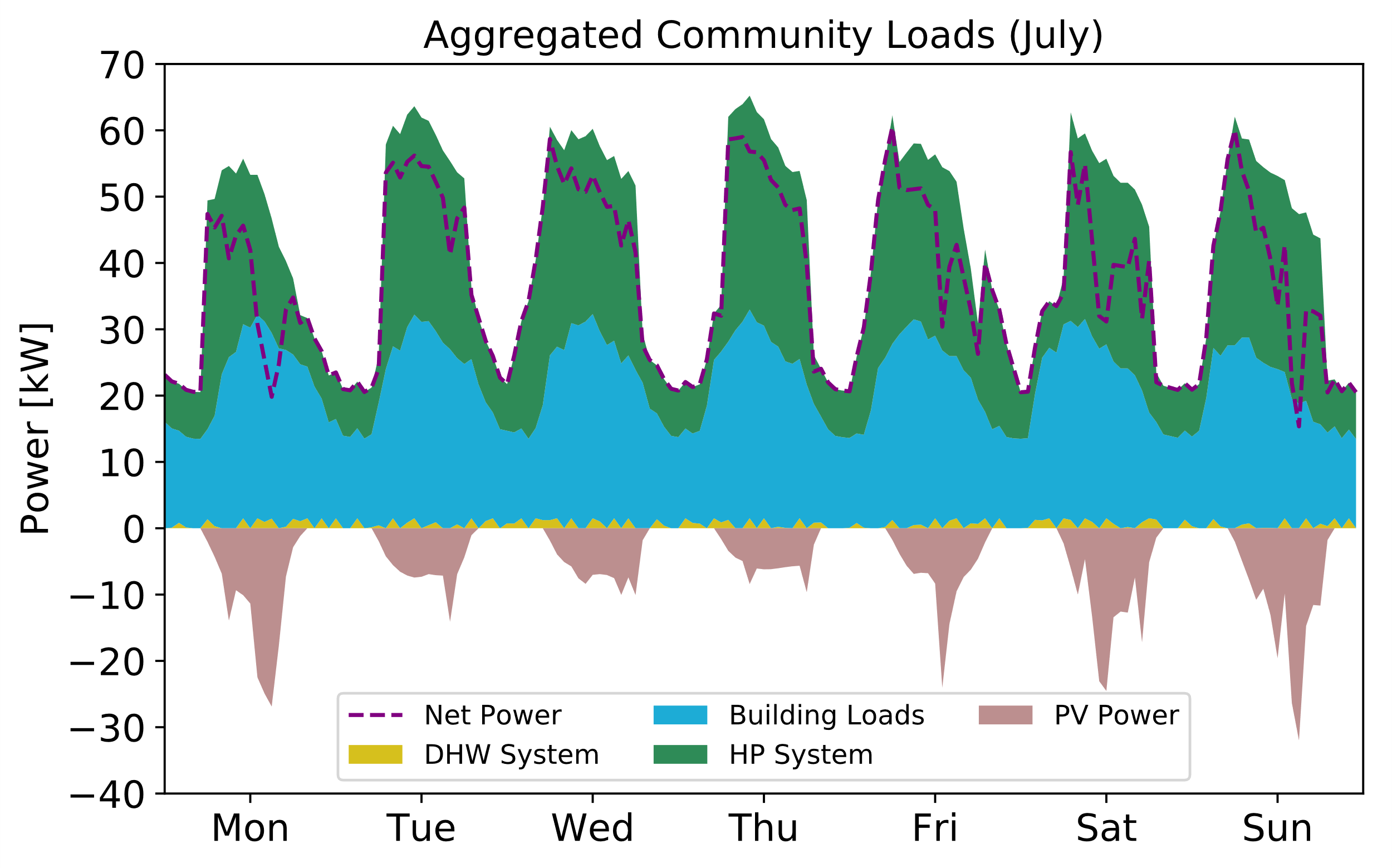 Simulated community aggregated load in July