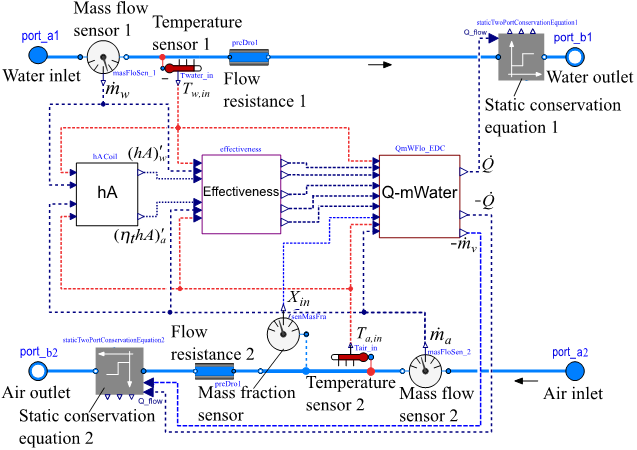 Energy system from the Modelica simulation tool